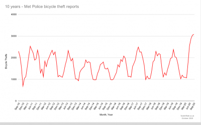 10-year high in bike theft reports